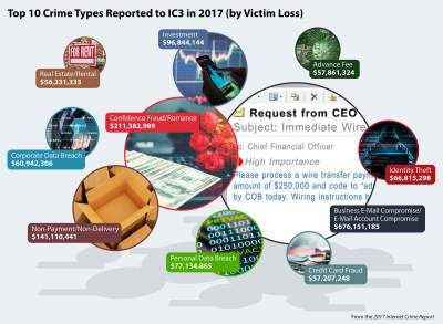 Top 10 Crime types reported to IC3 in 2017